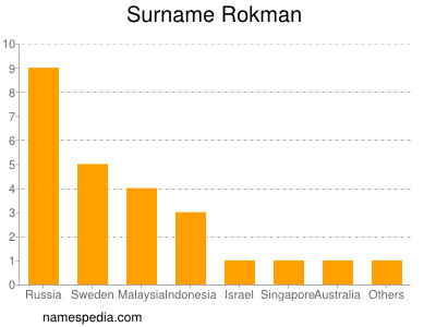 Surname Rokman
