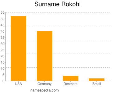 Surname Rokohl