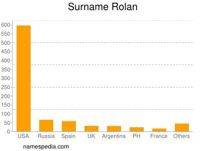 Surname Rolan