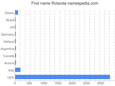 Given name Rolanda
