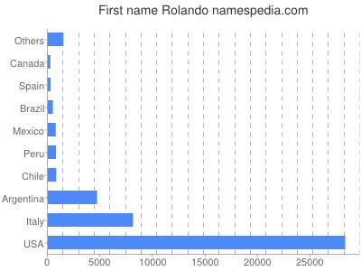Given name Rolando