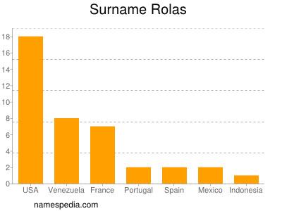 Surname Rolas