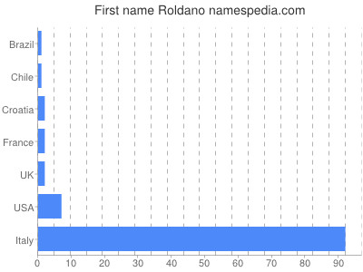 Given name Roldano