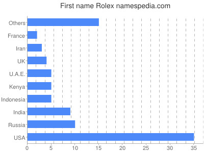 Given name Rolex