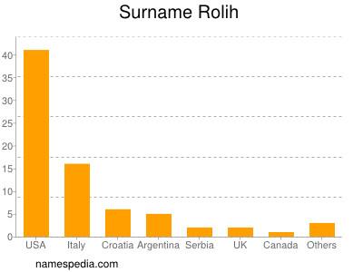 Surname Rolih