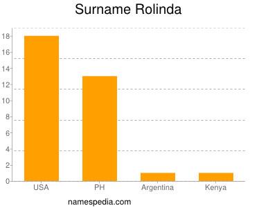 Surname Rolinda