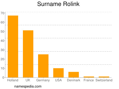 Surname Rolink