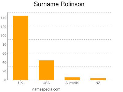 Surname Rolinson