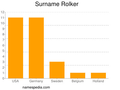 Surname Rolker