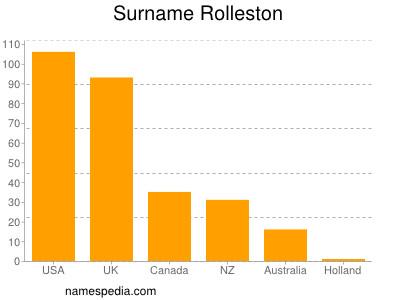 Surname Rolleston