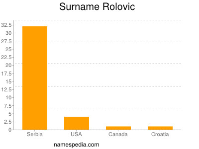 Surname Rolovic