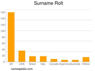 Surname Rolt