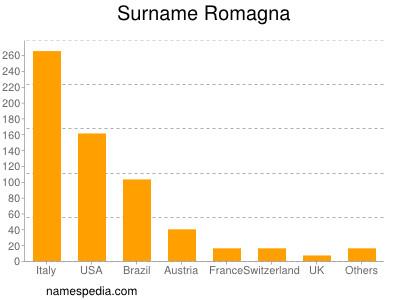 Surname Romagna