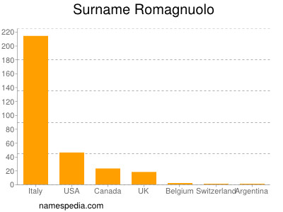 Surname Romagnuolo