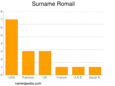 Surname Romail