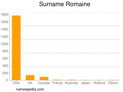 Surname Romaine