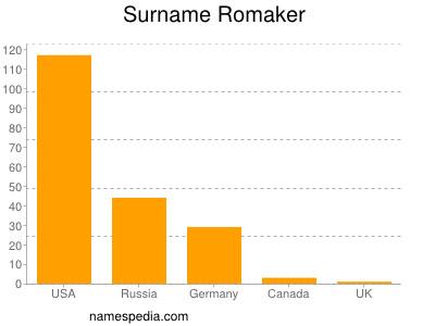 Surname Romaker