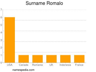 Surname Romalo