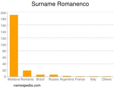 Surname Romanenco