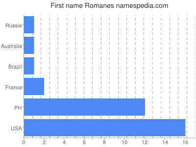 Given name Romanes