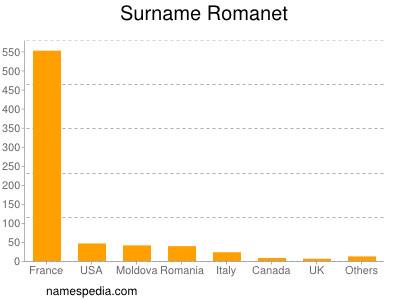 Surname Romanet
