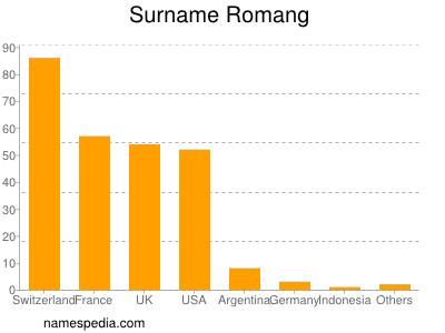 Surname Romang