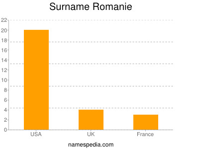 Surname Romanie