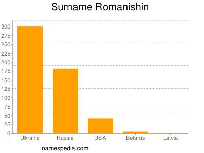 Surname Romanishin