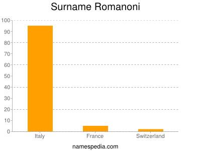Surname Romanoni