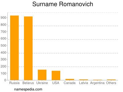 Surname Romanovich