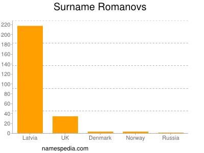 Surname Romanovs
