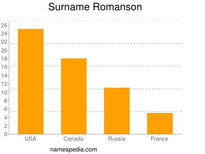 Surname Romanson
