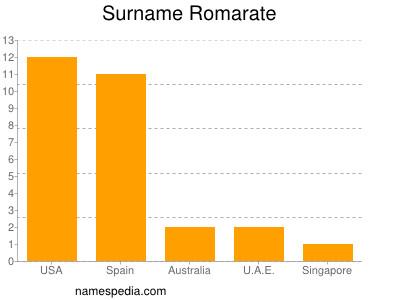 Surname Romarate