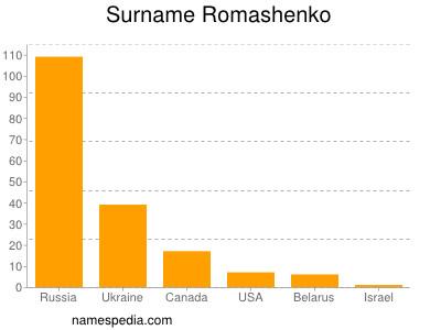 Surname Romashenko