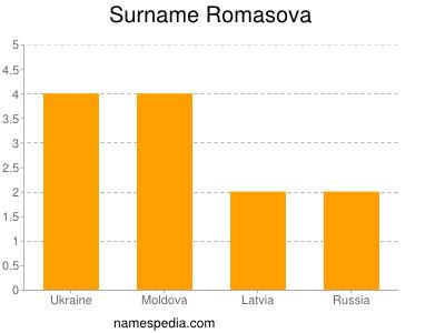 Surname Romasova