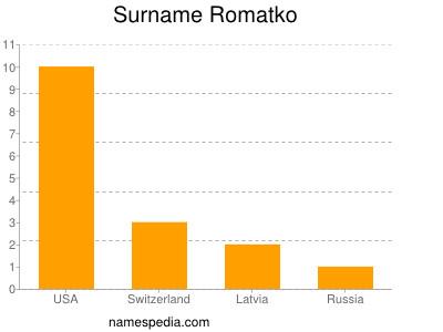 Surname Romatko