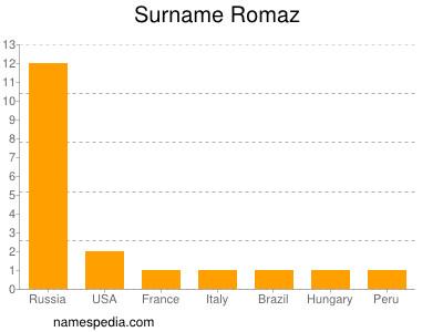 Surname Romaz