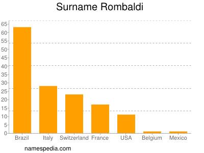 Surname Rombaldi