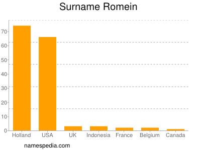 Surname Romein