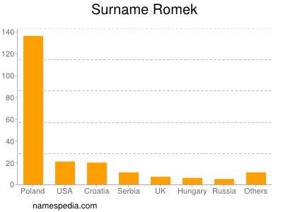Surname Romek