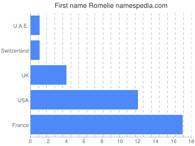 Given name Romelie