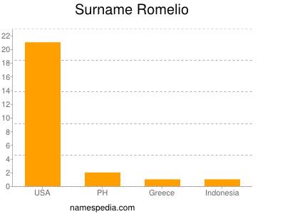 Surname Romelio