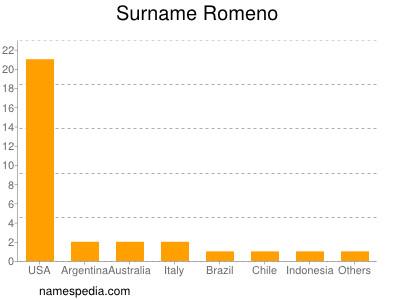 Surname Romeno
