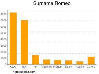 Surname Romeo