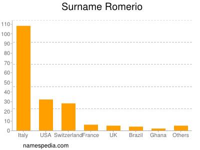 Surname Romerio