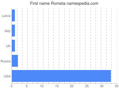 Given name Rometa
