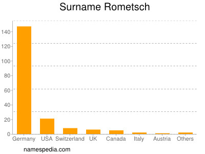 Surname Rometsch