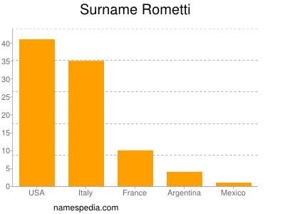 Surname Rometti