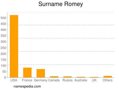 Surname Romey