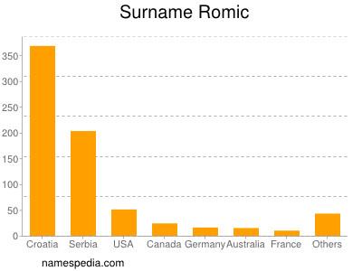 Surname Romic